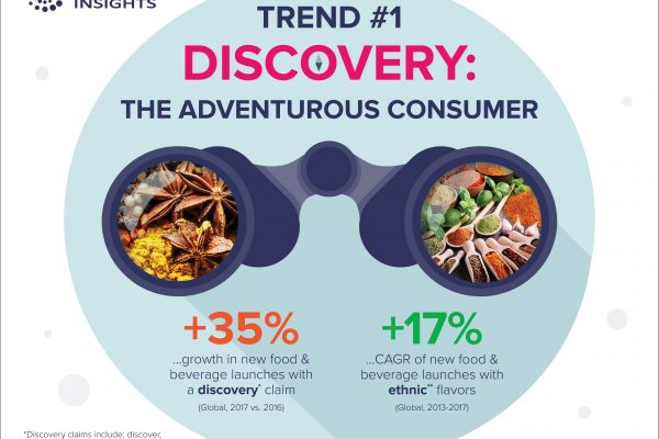 Research shows 2019 set for a year of adventurous consumers